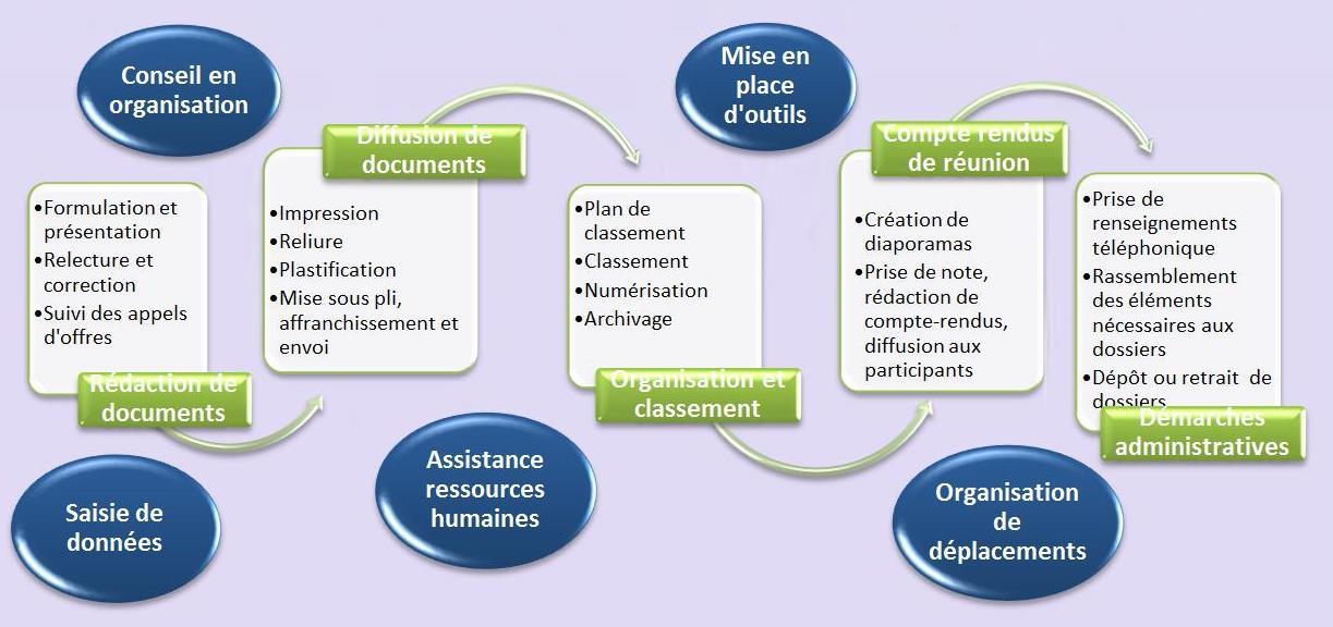 Prestations administratives 2
